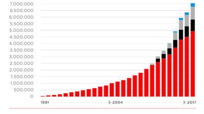 Entwicklung der Spenderzahlen 1991 - 2017