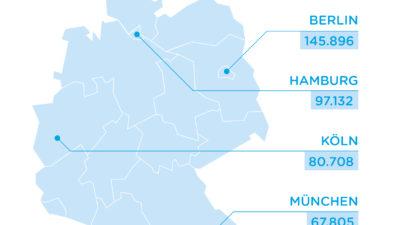 Top5 Städte