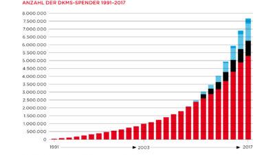 Spender 1991-2017