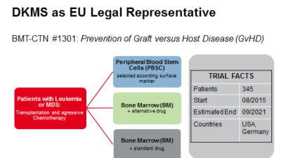 DKMS as EU Legal Representative
