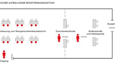 Aufbau einer Registrierungsaktion