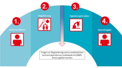 4 Schritte zur Registrierung
