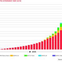 Anzahl DKMS-Spender 1991-2018