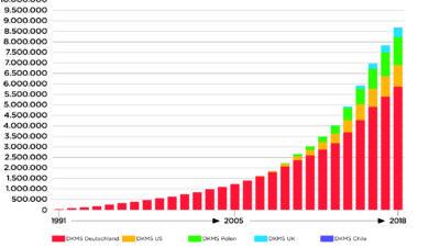 Pressekit Unternehmensdaten & Fakten zur DKMS