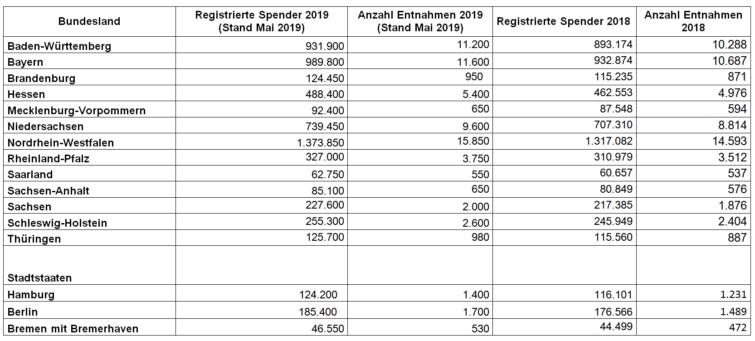 Bundesländer_Tabelle