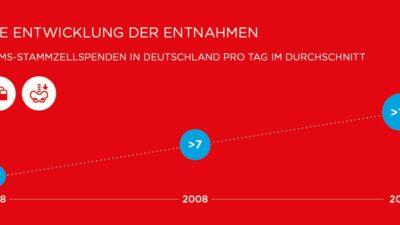 Entwicklung der Entnahmezahlen in Deutschland