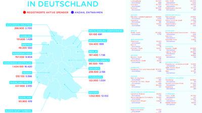 DKMS Grafik Bundesländer