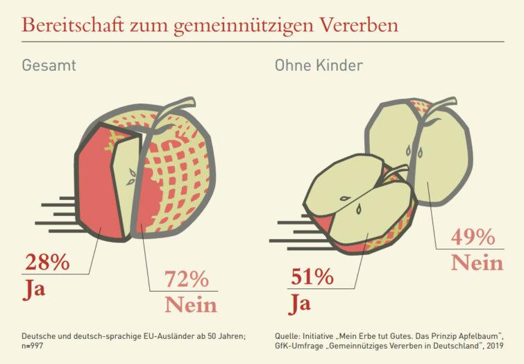 Grafik Bereitschaft_GfK_Studie