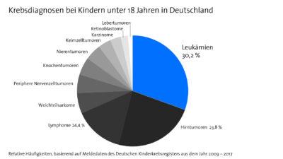 Krebsdiagnosen bei Kindern unter 18 Jahre in Deutschland